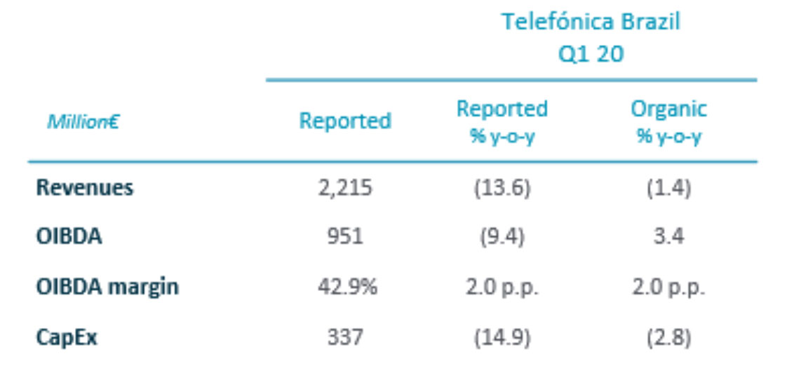 Q1 2020 Telefónica Brasil Financial Results