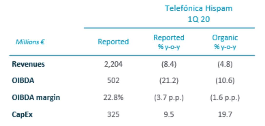 Q1 2020 Telefónica Hispam Financial Results