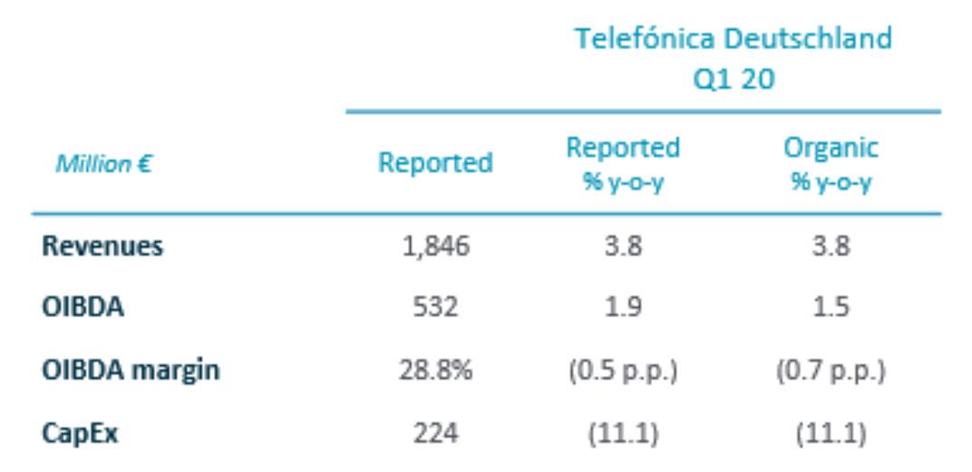 Q1 2020 Telefónica Deutschland Financial Results