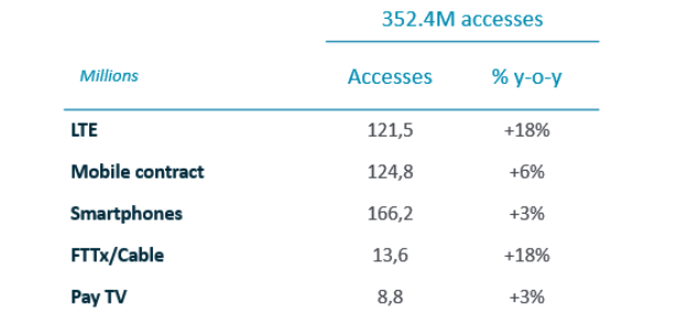 Accesses. Q2 2019 Quarterly Results