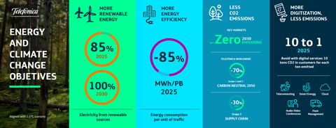 Telefónica brings its zero emissions target forward to 2030