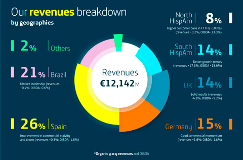 Revenues by geographies. Q2 2019 Quarterly Results