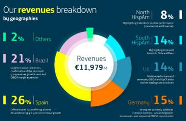 Revenues Breakdown