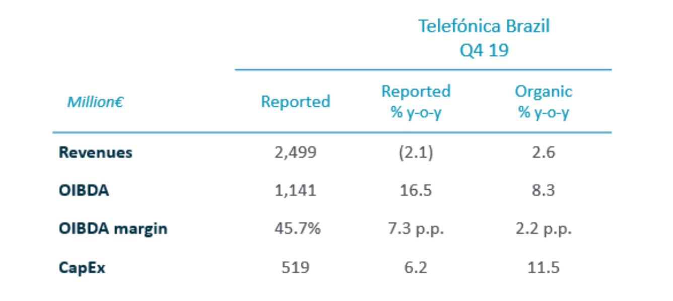 2019 Annual Results - Telefónica Brasil