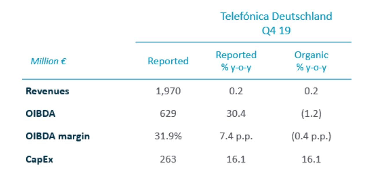 2019 Annual Results - Telefónica Deutschland