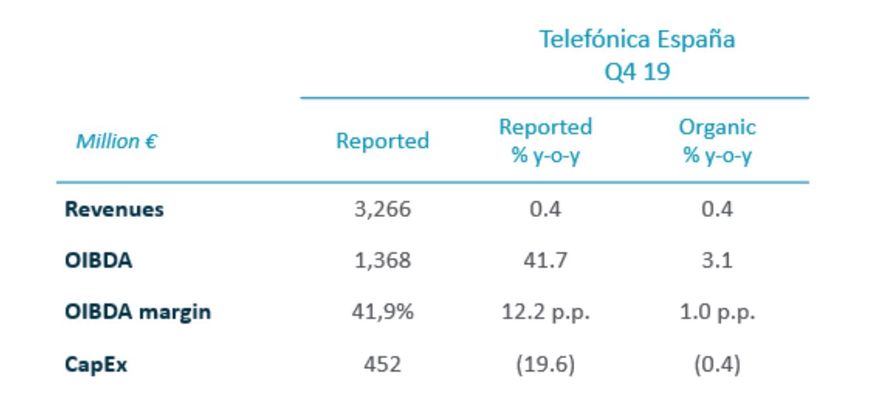 2019 Annual Results - Telefónica España