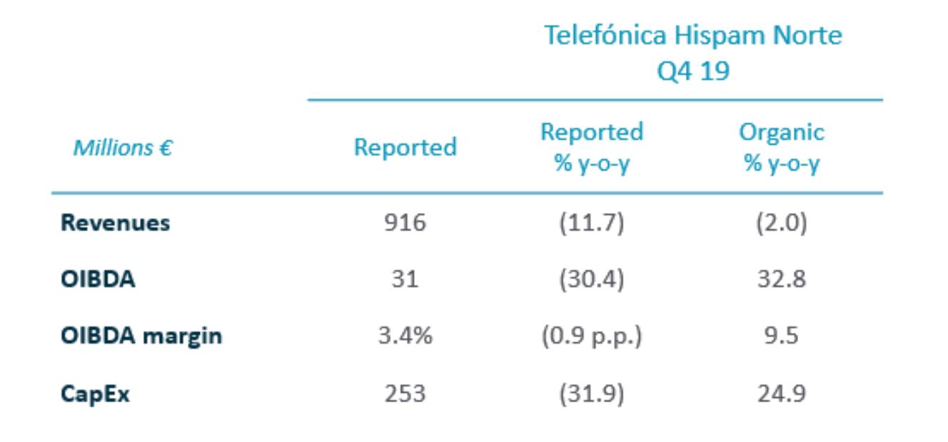 2019 Annual Results - Telefónica Hispam Norte