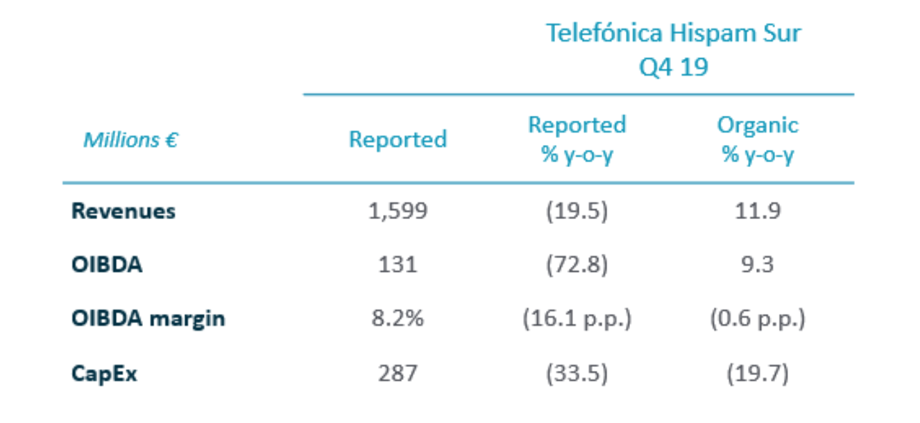 2019 Annual Results - Telefónica Hispam Sur
