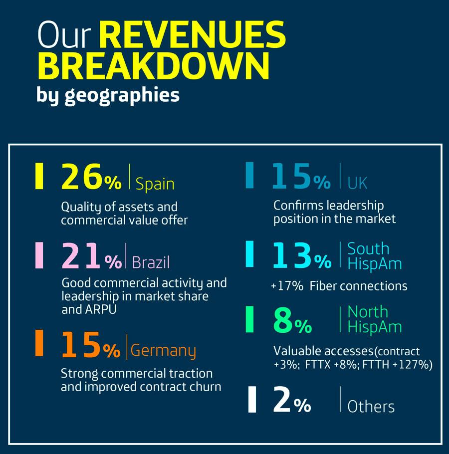 2019 Annual Revenues