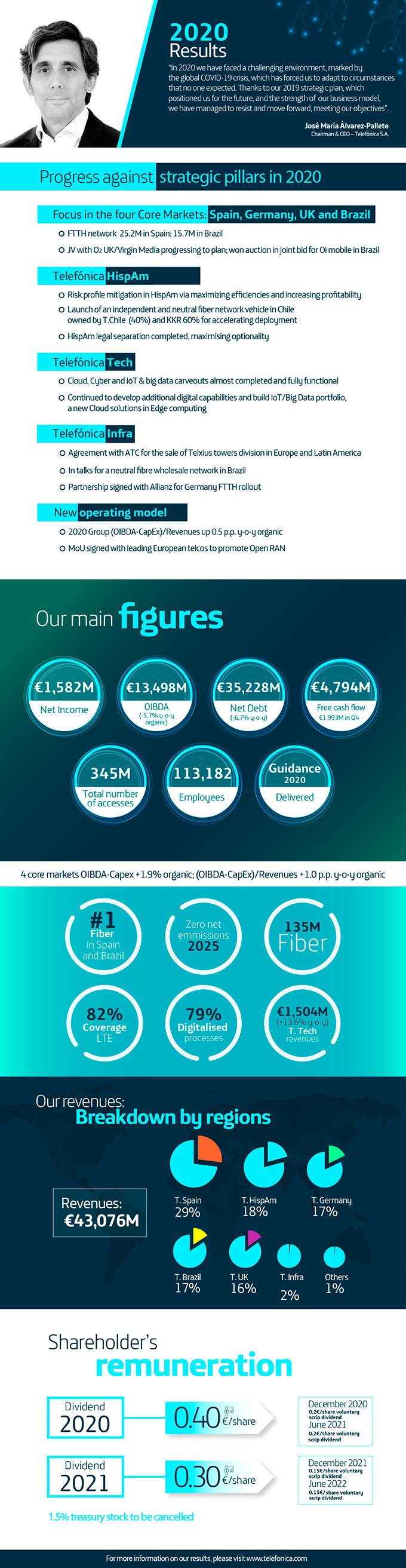 Infographics Q4 2020 Results