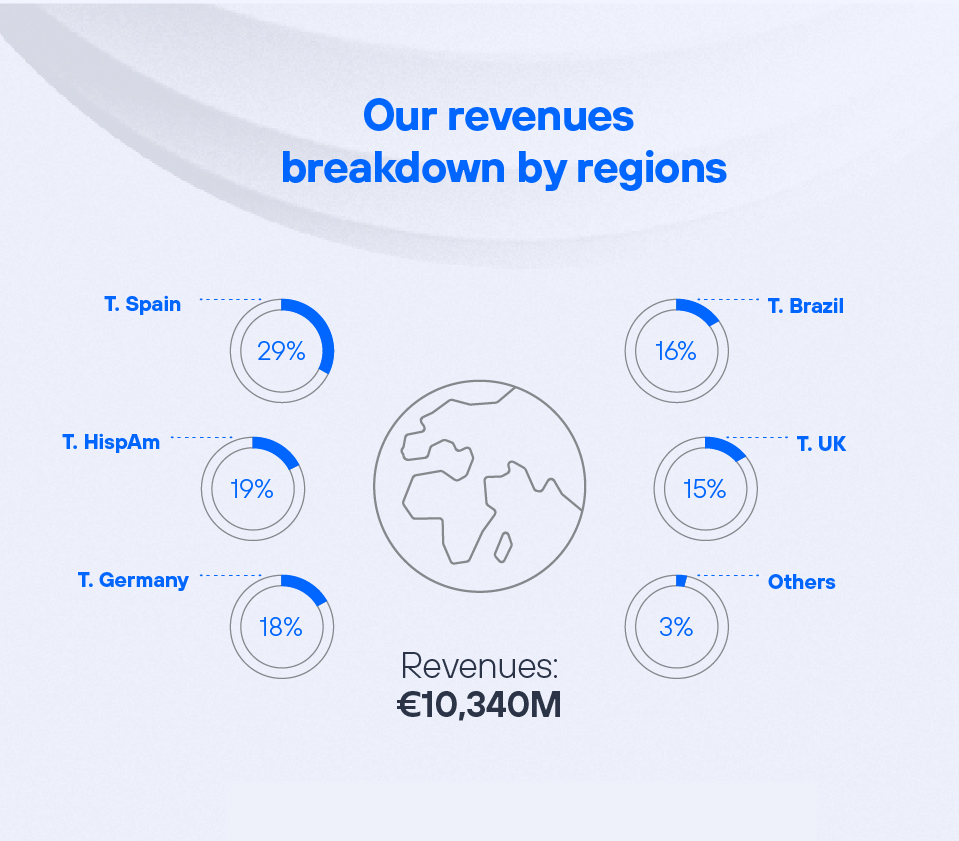 Our revenues breakdown by regions