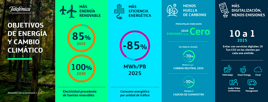Obetivos Energia Cambio Climatico 2020