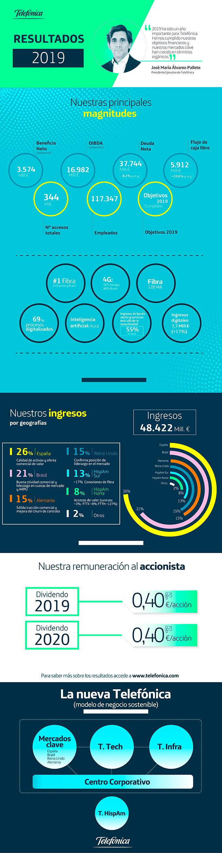 Infografía Resultados anuales 2019