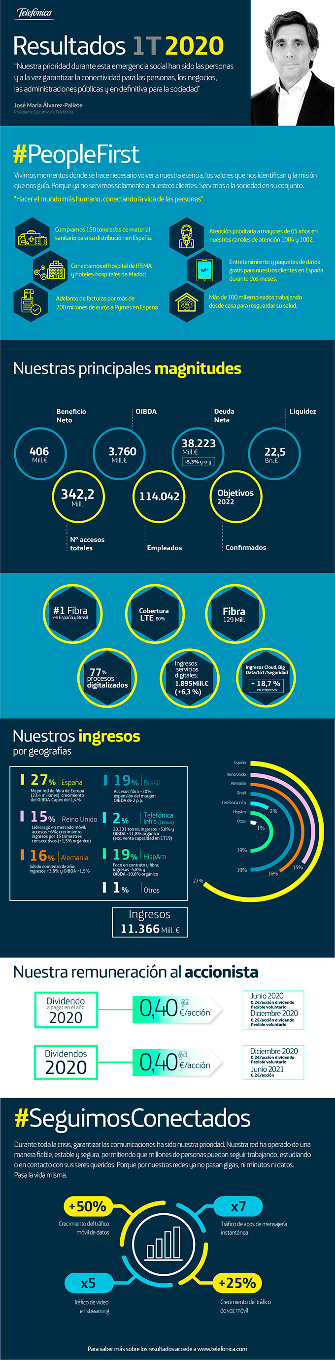 Infografía Resultados 1T 2020