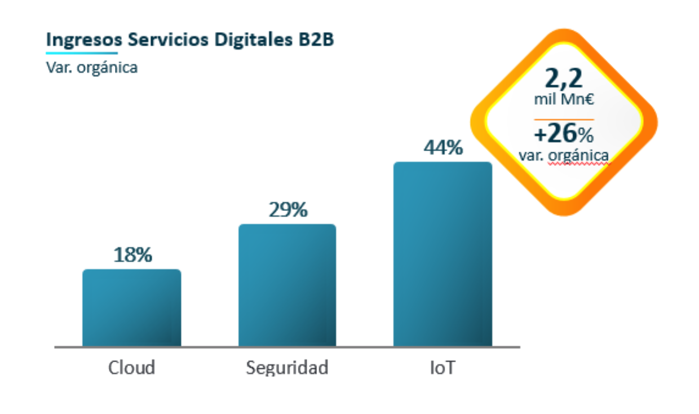 Ingresos Servicios Digitales B2B