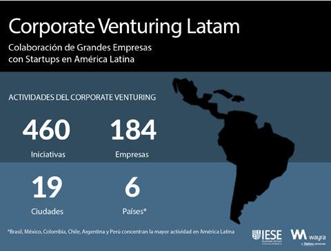 El corporate venturing emerge en Am...