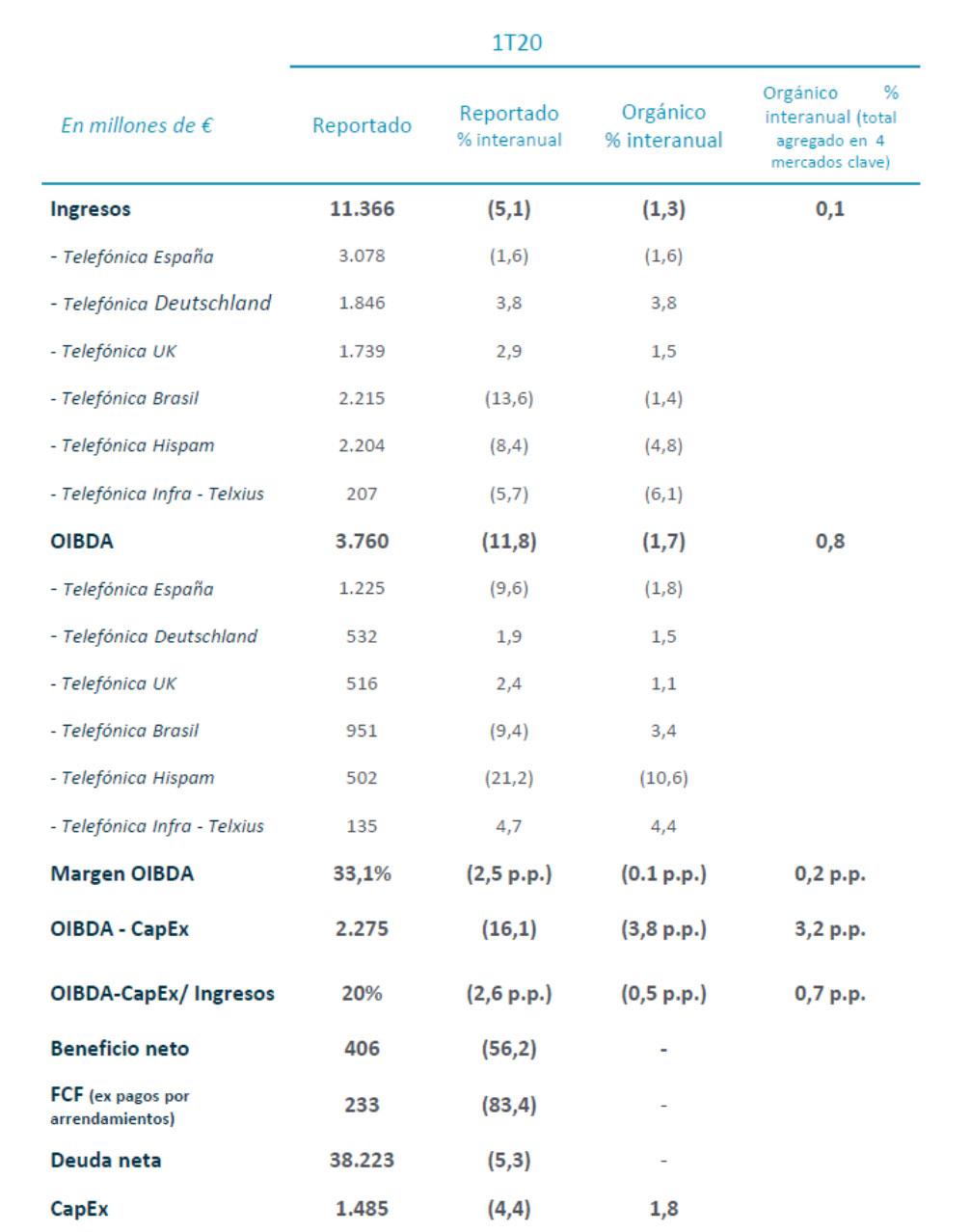 Resultados financieros T1 2020