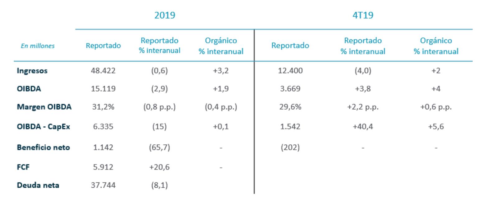 Resultados financieros anuales 2019