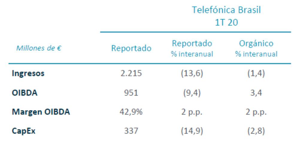 Resultados financieros Telefónica Brasil 1T 2020