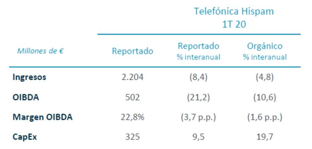 Resultados financieros Telefónica Hispam 1T 2020