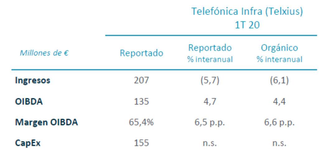 Resultados financieros Telefónica Infra 1T 2020