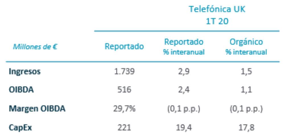 Resultados financieros Telefónica UK 1T 2020