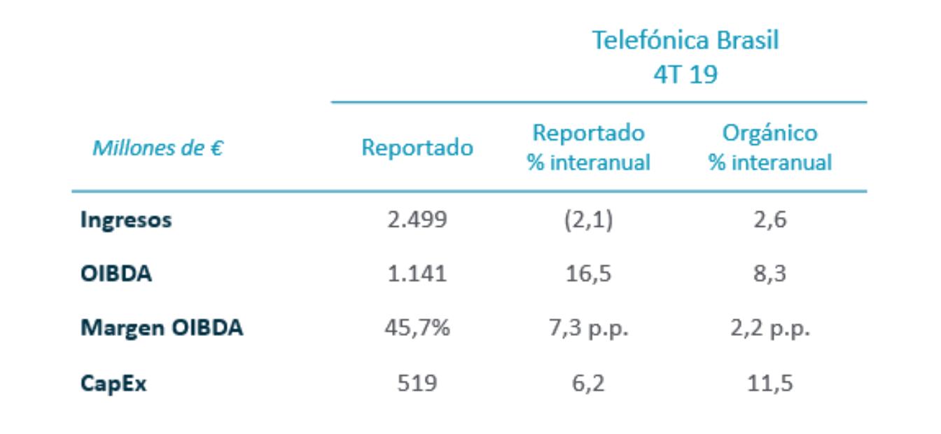 Telefónica Brasil