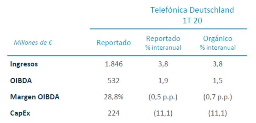 Resultados financieros Telefónica Deutschland 1T 2020