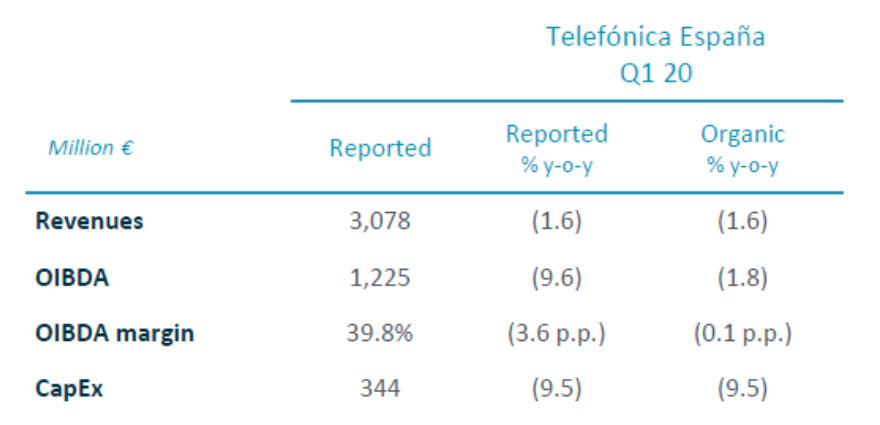 Resultados financieros Telefónica España T1 2020