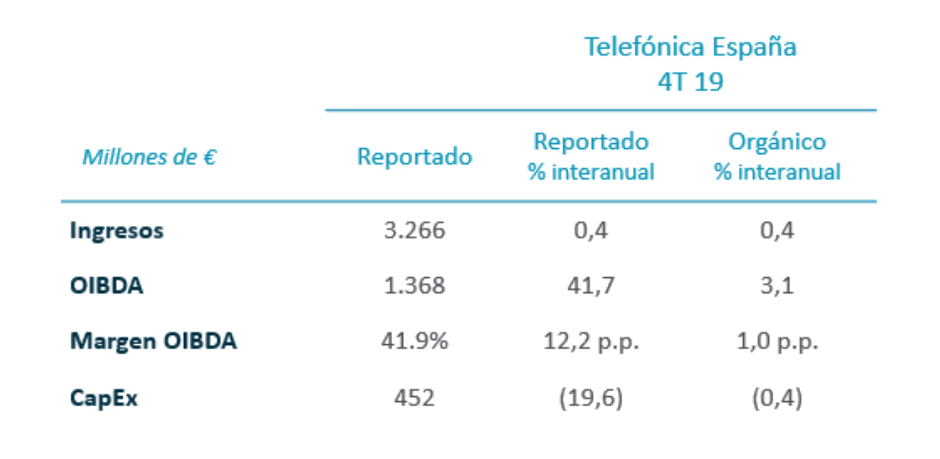 Resultados Telefónica España