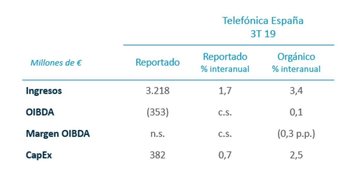 Resultados Telefónica España - 3T 2019