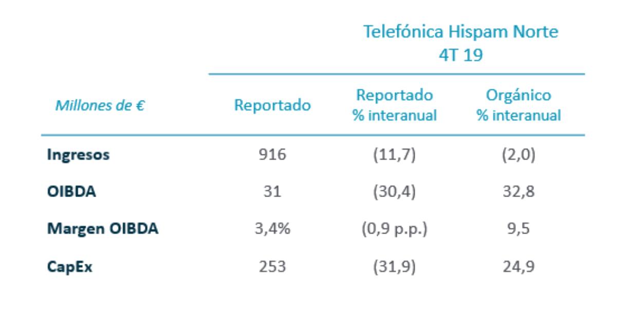 Telefónica Hispam Norte
