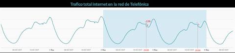 Las salidas permitidas a mayores de 14 años por la tarde se reflejan en un descenso del tráfico de datos fijos