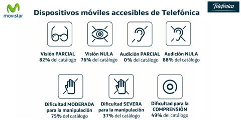 Movistar clasifica por criterios de...