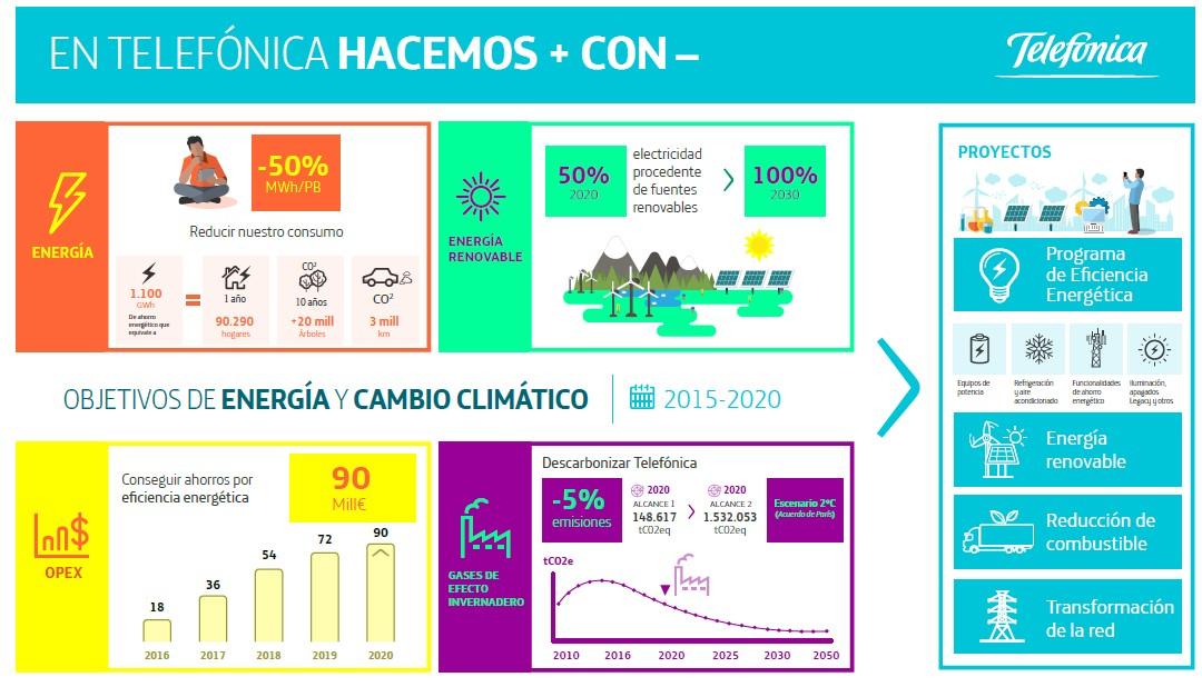 Telefónica anuncia que el 50% de su consumo de electricidad provendrá de fuentes de energía renovables en 2020