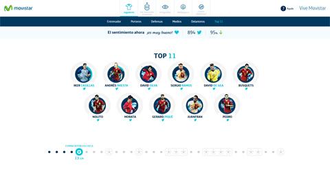 """Movistar mide el sentimiento de la afición a la selección española de fútbol en las redes sociales a través del site """"Sentimiento"""""""