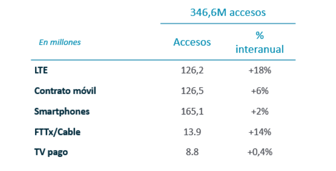 Accesos. Resultados trimestrales, 2T 2019