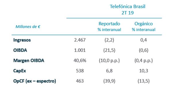 Telefónica Brasil. Resultados trimestrales, 2T 2019