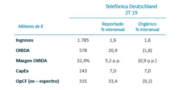 Telefónica Deutschland. Resultados trimestrales, 2T 2019