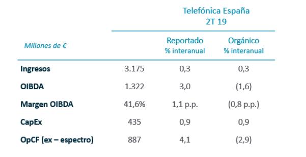 Telefónica España. Resultados trimestrales, 2T 2019
