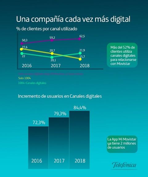 El 52% de los clientes de Movistar en España son digitales