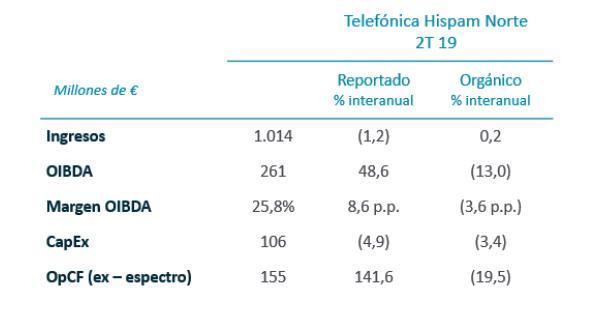 Telefónica Hispam Norte. Resultados trimestrales, 2T 2019
