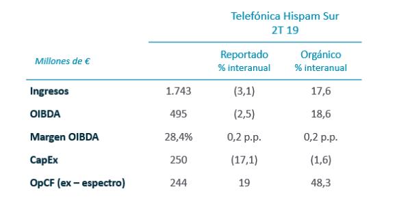 Telefónica Hispam Sur. Resultados trimestrales, 2T 2019