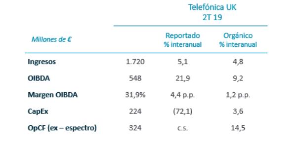 Telefónica Reino Unido. Resultados trimestrales, 2T 2019
