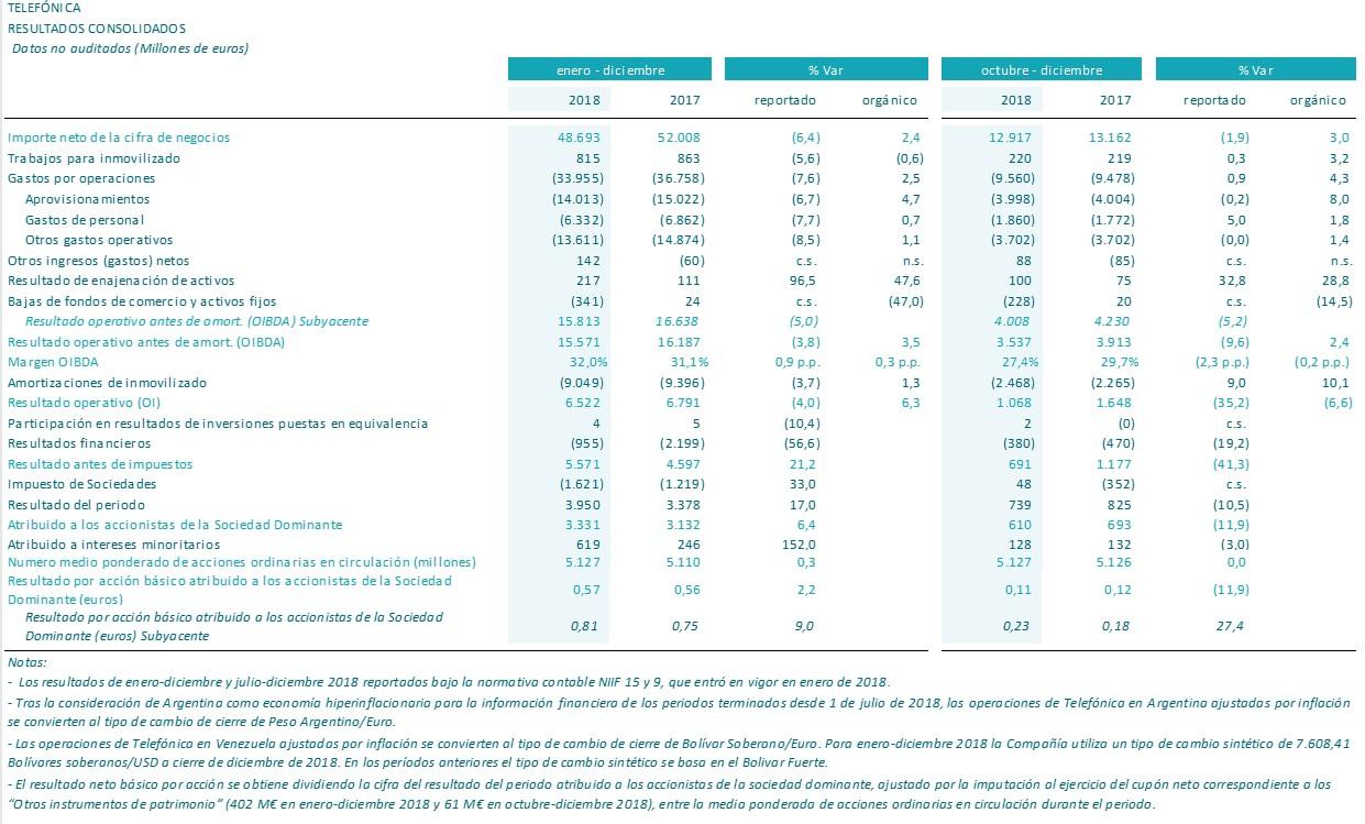 d0c90276bdd Definiciones/Crecimiento orgánico: Se asumen tipos de cambio constantes  promedio de 2017, excepto en Venezuela (resultados de 2017 y 2018 a tipo de  cambio ...