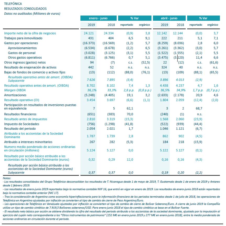 Resultados Consolidados, Resultados trimestrales, 2T 2019