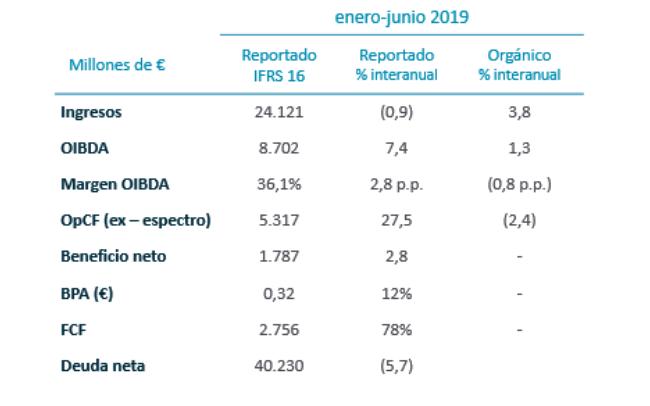 Resultados financieros enero-junio 2019. Resultados trimestrales, 2T 2019