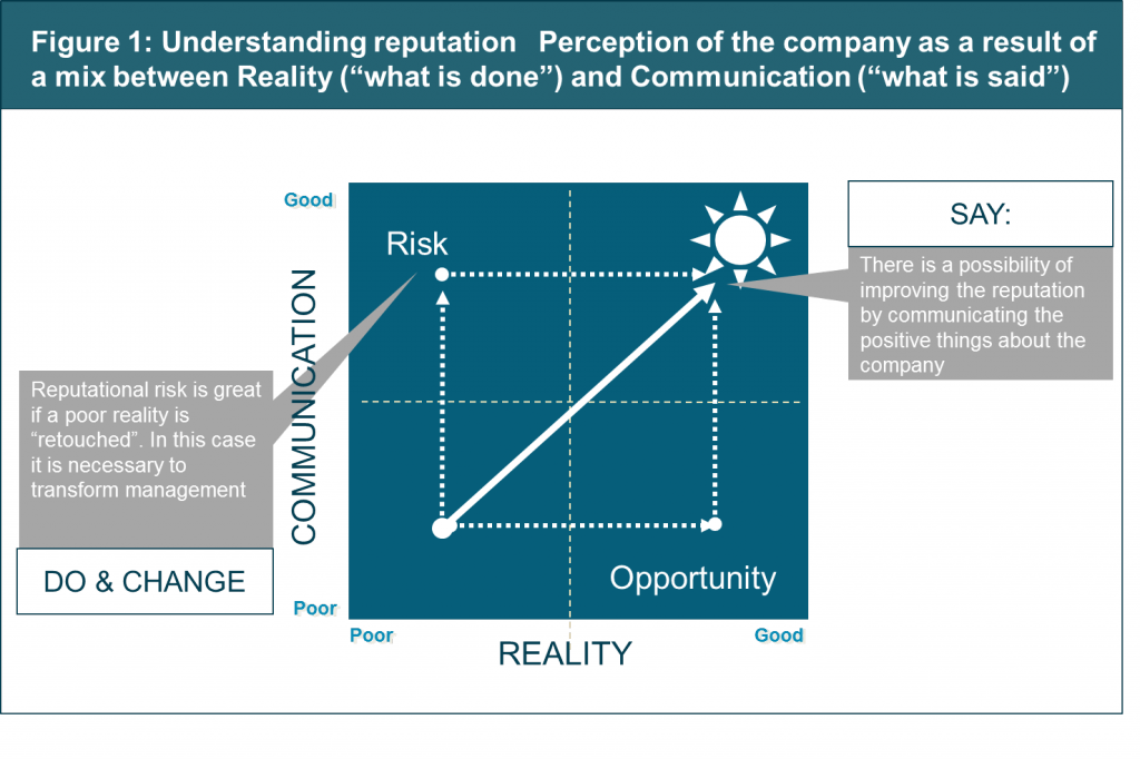 Why Companies Need To Worry About Managing Their Reputation