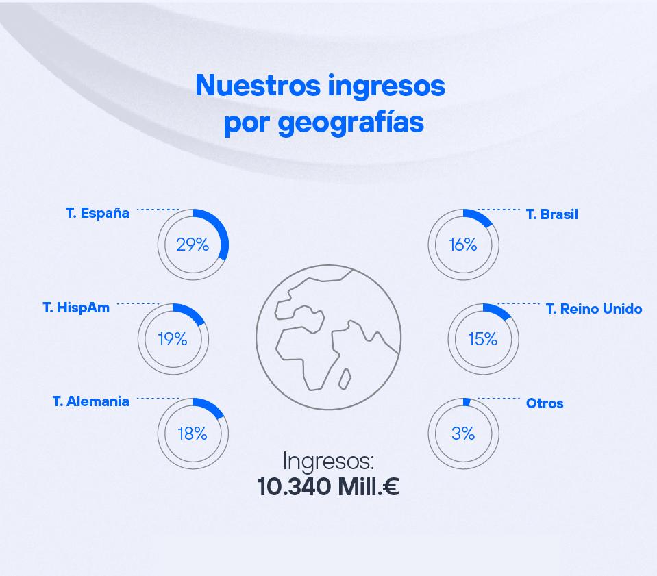 Nuestros ingresos por geografías